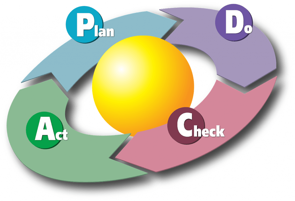 Process Improvement - PDCA